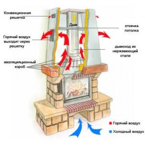 Принцип работы правильно сконструированного дымохода.